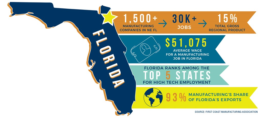 February Manufacturing Thriving in Northeast Florida